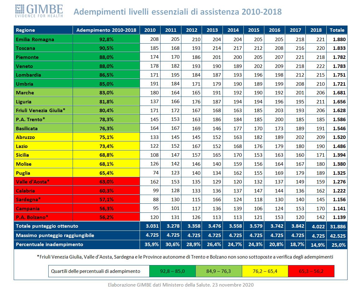 Adempimenti livelli essenziali di assistenza 2010-2018